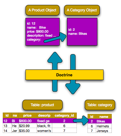 doctrine_image_2